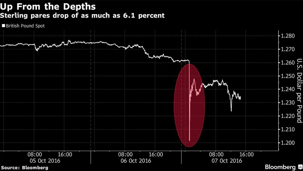 Flash crash de la Livre sterling: les algorithmes mis en cause, 6 octobre 2016. Graphique: Bloomberg.